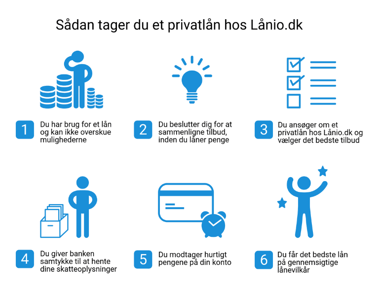Tag et privatlån